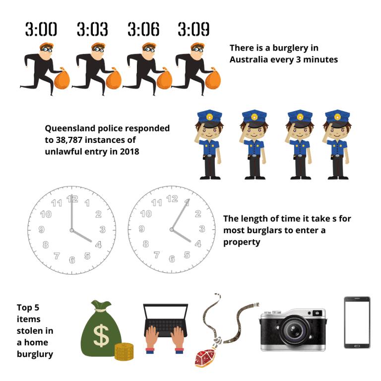 Gold Coast alarms Info